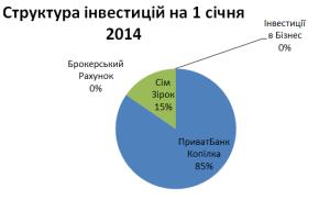 Структура інвестицій на 01_01_2014