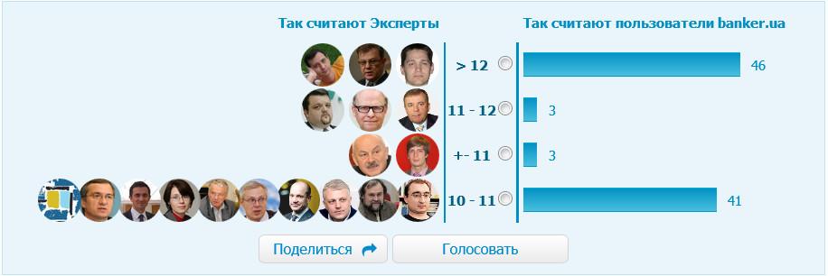 курс долара banker ua