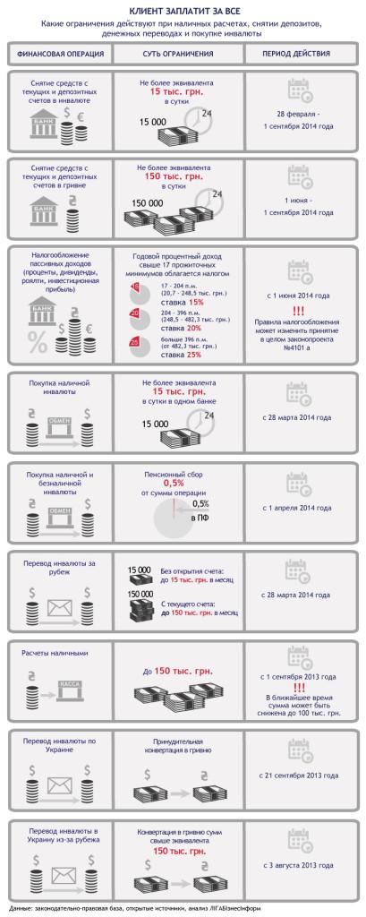 Финансовые ограничения украинцев