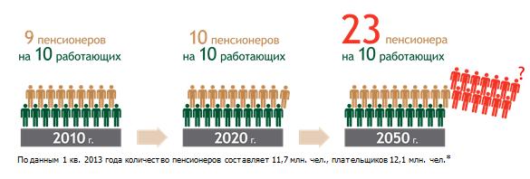 тренд пенсіонери і працюючі