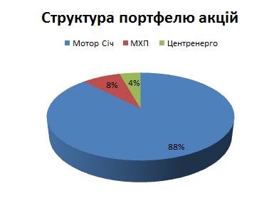 портфель акцій україна