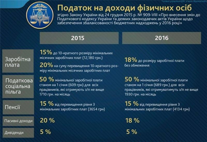 ставки податку ПДФО