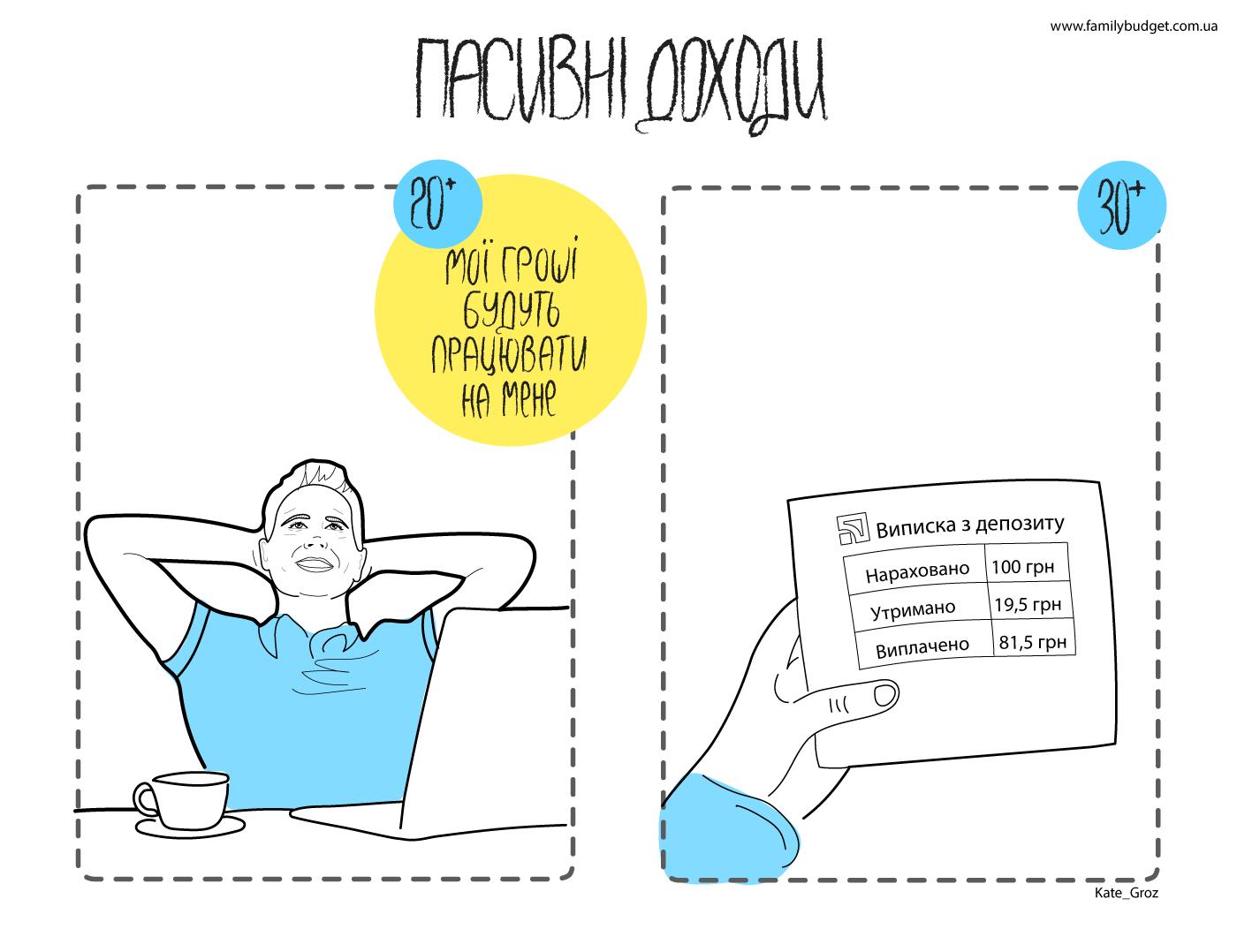 familybudget_com_ua_2_passivnie_dohodi
