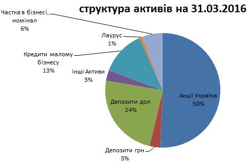 структура активів на 31 березня 2016 року