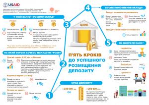 депозити Україна