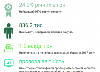 НПФ в україні