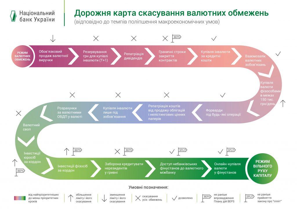 дорожня карта закон про валюту